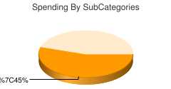 chart by category:Skin Cancer